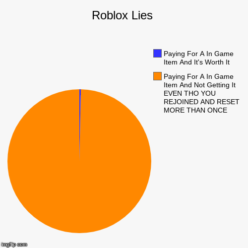 Roblox Lies | Paying For A In Game Item And Not Getting It EVEN THO YOU REJOINED AND RESET MORE THAN ONCE, Paying For A In Game Item And It' | image tagged in funny,pie charts | made w/ Imgflip chart maker