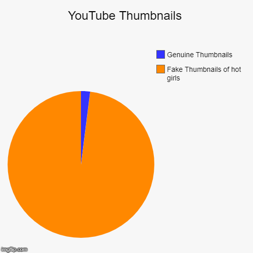 YouTube Thumbnails | YouTube Thumbnails | Fake Thumbnails of hot girls, Genuine Thumbnails | image tagged in funny,pie charts,youtube,thumbnails,fake | made w/ Imgflip pie chart maker