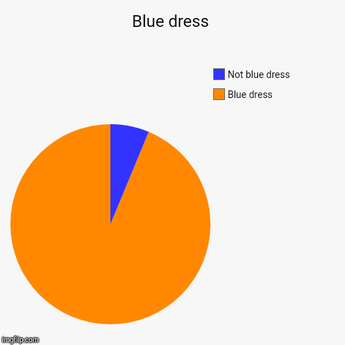 Blue dress | Blue dress, Not blue dress | image tagged in funny,pie charts | made w/ Imgflip pie chart maker