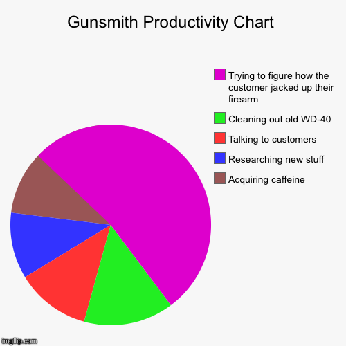 Gunsmith Productivity Chart | Acquiring caffeine , Researching new stuff, Talking to customers , Cleaning out old WD-40, Trying to figure ho | image tagged in funny,pie charts | made w/ Imgflip pie chart maker