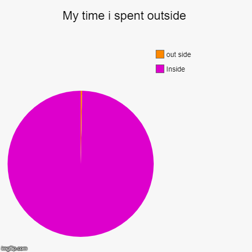 I think i made the inside to small | My time i spent outside | Inside, out side | image tagged in funny,pie charts | made w/ Imgflip pie chart maker