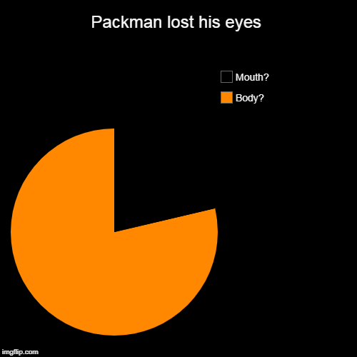 Packman lost his eyes | Body?, Mouth? | image tagged in funny,pie charts | made w/ Imgflip pie chart maker