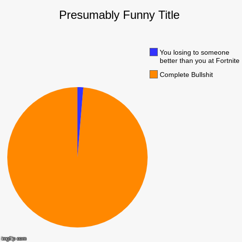 The Most Accurate Pie Chart | Complete Bullshit, You losing to someone better than you at Fortnite | image tagged in funny,pie charts | made w/ Imgflip pie chart maker