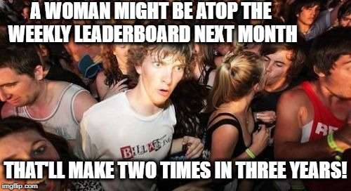 A big step towards equality among men and women! | A WOMAN MIGHT BE ATOP THE WEEKLY LEADERBOARD NEXT MONTH THAT'LL MAKE TWO TIMES IN THREE YEARS! | image tagged in memes,sudden clarity clarence | made w/ Imgflip meme maker
