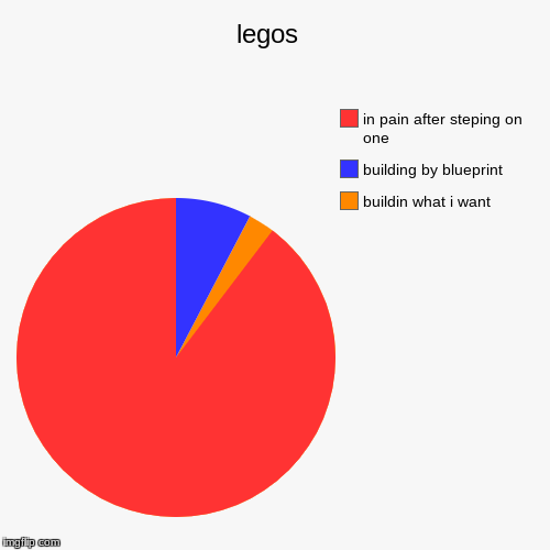 legos  | buildin what i want , building by blueprint, in pain after steping on one | image tagged in funny,pie charts | made w/ Imgflip pie chart maker