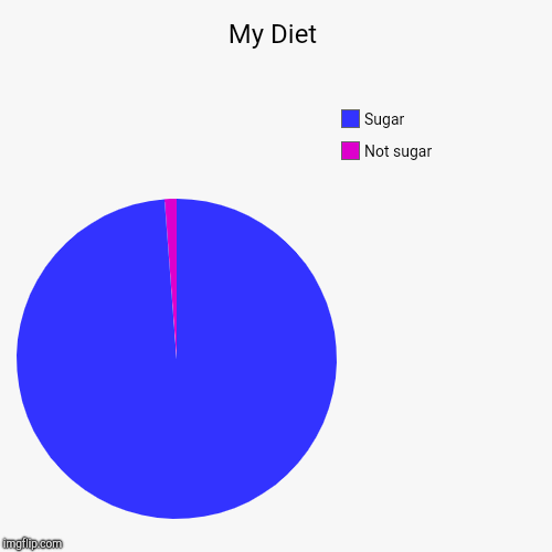 My Diet | Not sugar, Sugar | image tagged in funny,pie charts | made w/ Imgflip pie chart maker