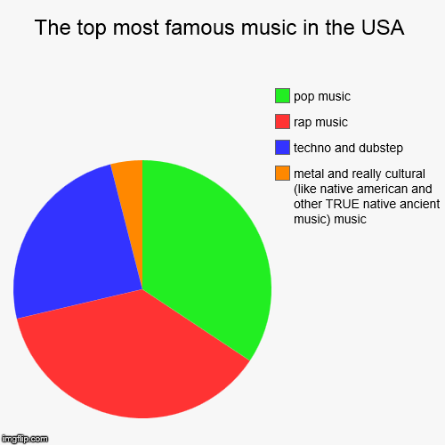 The top most famous music in the USA | metal and really cultural (like native american and other TRUE native ancient music) music, techno an | image tagged in funny,pie charts | made w/ Imgflip chart maker
