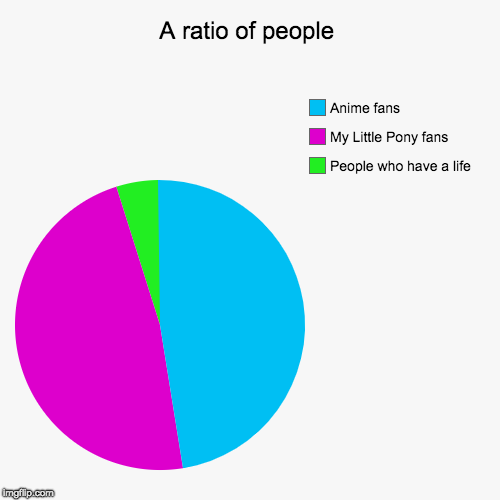 A ratio of people | People who have a life, My Little Pony fans, Anime fans | image tagged in funny,pie charts | made w/ Imgflip chart maker