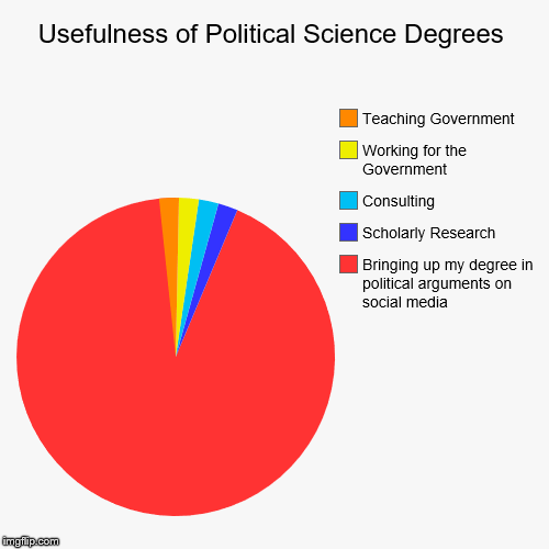 Usefulness of Political Science Degrees | Bringing up my degree in political arguments on social media, Scholarly Research, Consulting, Work | image tagged in funny,pie charts | made w/ Imgflip pie chart maker