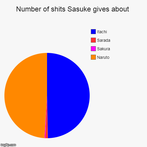 Number of shits Sasuke gives about | Naruto, Sakura, Sarada, Itachi | image tagged in funny,pie charts | made w/ Imgflip pie chart maker