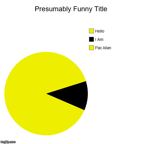 Pac-Man, I Am, Hello | image tagged in funny,pie charts | made w/ Imgflip pie chart maker
