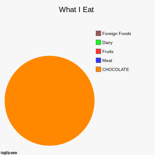 What I Eat | CHOCOLATE, Meat, Fruits, Dairy, Foreign Foods | image tagged in funny,pie charts | made w/ Imgflip pie chart maker