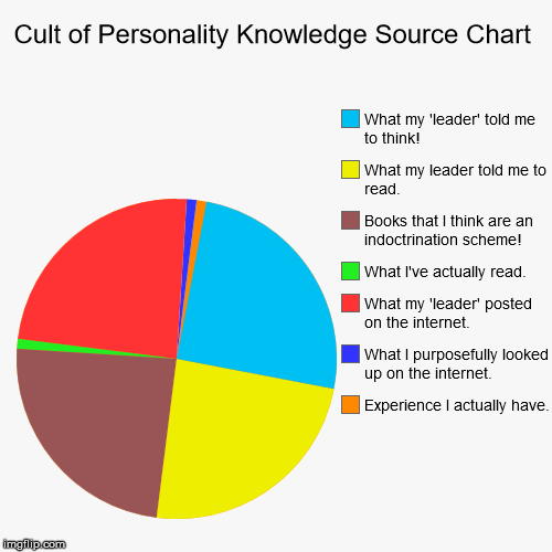 Cult of Personality Knowledge Source Chart | Experience I actually have. , What I purposefully looked up on the internet. , What my 'leader' | image tagged in funny,pie charts | made w/ Imgflip pie chart maker