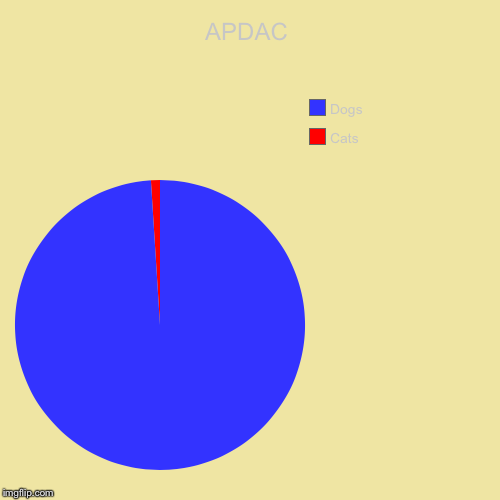 APDAC | APDAC | Cats, Dogs | made w/ Imgflip pie chart maker