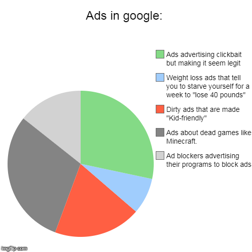 "Ads in google: | Ad blockers advertising their programs to block ads, Ads about dead games like Minecraft., Dirty ads that are made ""Kid-fri 
