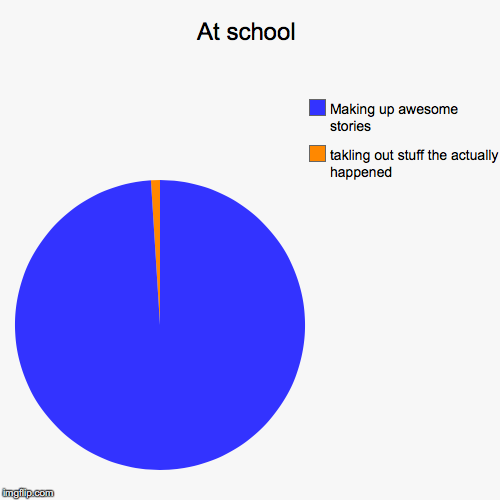 At school | takling out stuff the actually happened, Making up awesome stories | image tagged in funny,pie charts | made w/ Imgflip pie chart maker