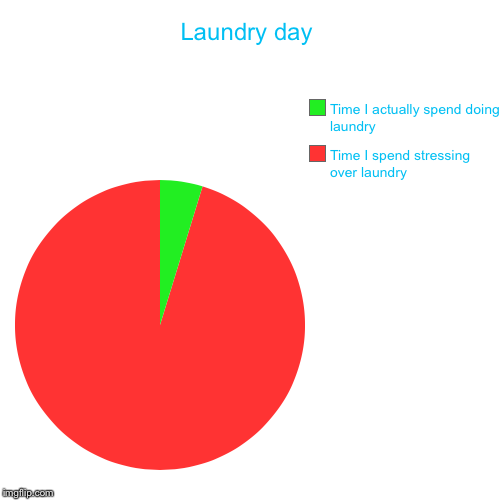 Laundry day | Time I spend stressing over laundry , Time I actually spend doing laundry | image tagged in funny,pie charts | made w/ Imgflip pie chart maker