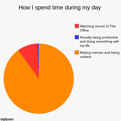 How I spend time during my day | Making memes and being useless, Actually being productive and doing something with my life, Watching reruns | image tagged in funny,pie charts | made w/ Imgflip pie chart maker
