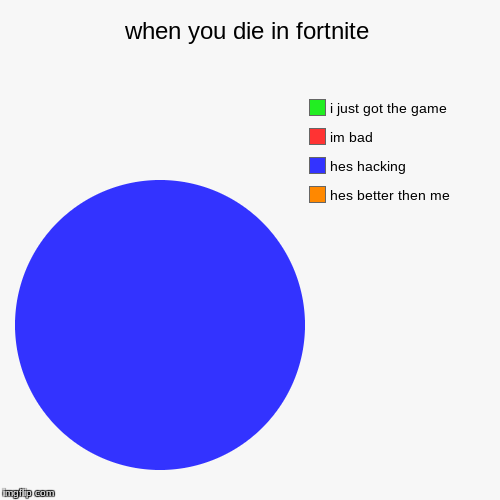 when you die in fortnite | hes better then me, hes hacking, im bad, i just got the game | image tagged in funny,pie charts | made w/ Imgflip pie chart maker