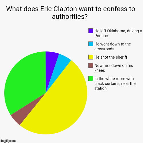 What does Eric Clapton want to confess to authorities?  | In the white room with black curtains, near the station, Now he's down on his knee | image tagged in funny,pie charts,eric clapton | made w/ Imgflip chart maker