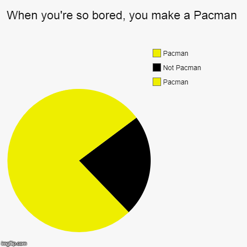 When you're so bored, you make a Pacman | Pacman, Not Pacman, Pacman | image tagged in funny,pie charts | made w/ Imgflip pie chart maker