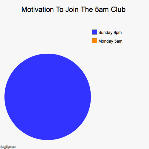 Motivation To Join The 5am Club | Motivation To Join The 5am Club | Monday 5am, Sunday 9pm | image tagged in funny,pie charts,motivation,fuck off | made w/ Imgflip pie chart maker