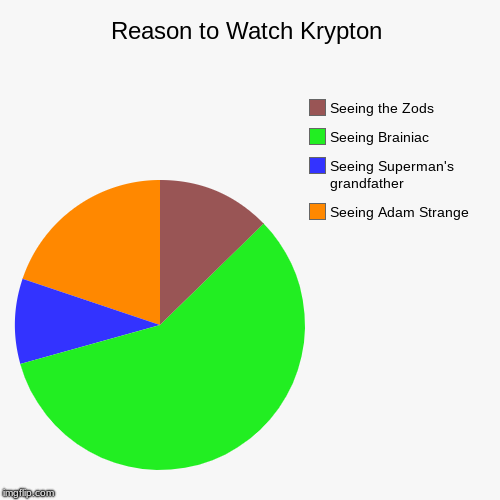 What show again? | Reason to Watch Krypton | Seeing Adam Strange, Seeing Superman's grandfather, Seeing Brainiac, Seeing the Zods | image tagged in funny,pie charts,krypton,dc,syfy | made w/ Imgflip pie chart maker