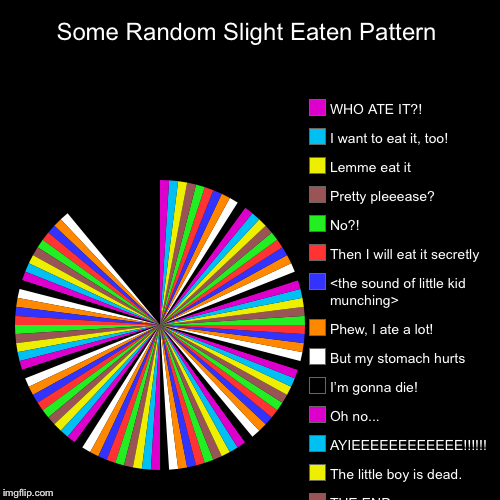LIFE LESSON: Kids who eat pie charts die.  | Some Random Slight Eaten Pattern |, THE END, The little boy is dead. , AYIEEEEEEEEEEEE!!!!!!, Oh no... , I'm gonna die!, But my stomach hurt | image tagged in funny,pie charts | made w/ Imgflip pie chart maker