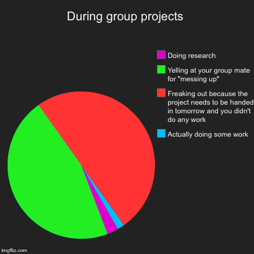 Every group project ever (haven't done a pie chart in a long time) | During group projects | Actually doing some work, Freaking out because the project needs to be handed in tomorrow and you didn't do any work | image tagged in funny,pie charts,school,group projects,work,high school | made w/ Imgflip pie chart maker