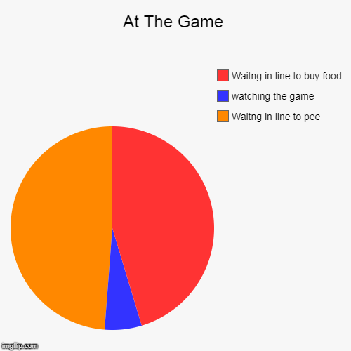 At The Game | Waitng in line to pee, watching the game, Waitng in line to buy food | image tagged in funny,pie charts | made w/ Imgflip pie chart maker