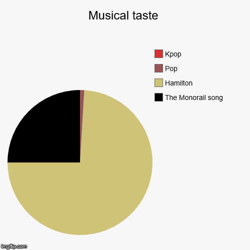 The one and only true truth | Musical taste | The Monorail song, Hamilton, Pop, Kpop | image tagged in funny,pie charts | made w/ Imgflip chart maker