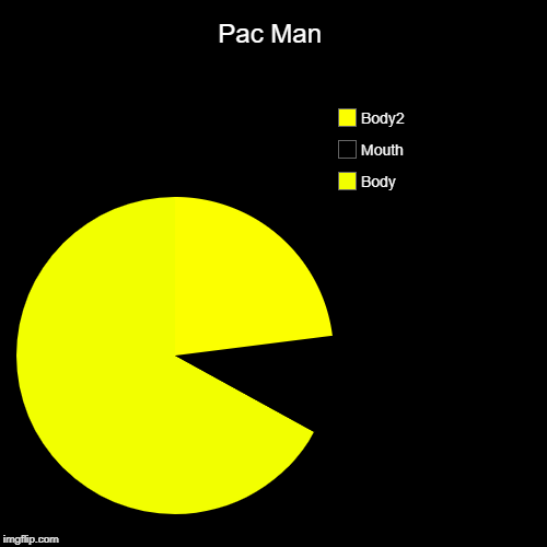 Pac Man | Body, Mouth, Body2 | image tagged in pacman | made w/ Imgflip pie chart maker