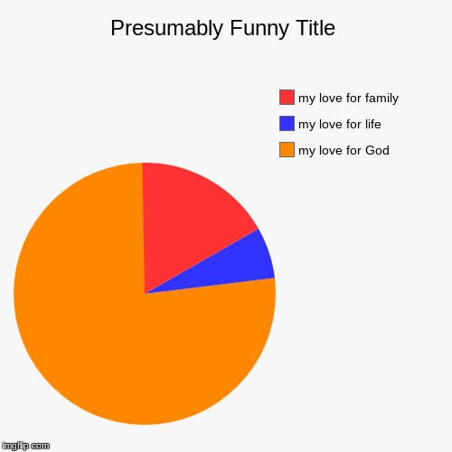 my love for God, my love for life, my love for family | image tagged in funny,pie charts | made w/ Imgflip pie chart maker