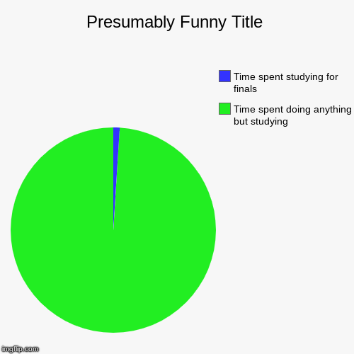 Time spent doing anything but studying, Time spent studying for finals | image tagged in funny,pie charts | made w/ Imgflip pie chart maker