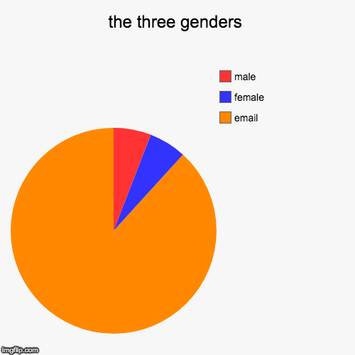 the three genders | email, female, male | image tagged in funny,pie charts | made w/ Imgflip pie chart maker