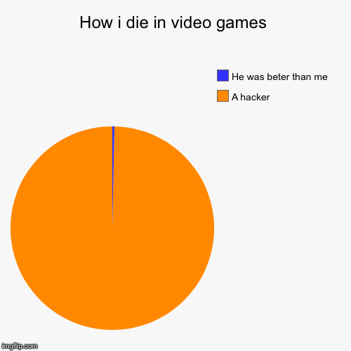 How i die in video games | A hacker, He was beter than me | image tagged in funny,pie charts | made w/ Imgflip chart maker