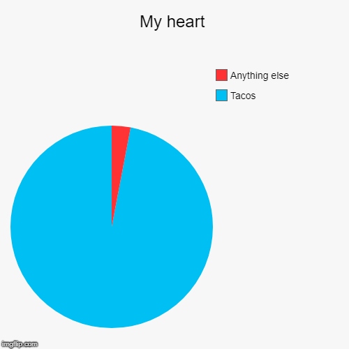 My heart | Tacos, Anything else | image tagged in funny,pie charts | made w/ Imgflip chart maker