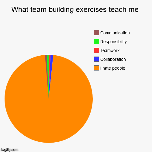 What team building exercises teach me | I hate people, Collaboration, Teamwork, Responsibility, Communication | image tagged in funny,pie charts | made w/ Imgflip pie chart maker