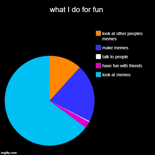 my life in a nut shell | what I do for fun | look at memes, have fun with friends, talk to people, make memes, look at other peoples memes | image tagged in funny,pie charts | made w/ Imgflip pie chart maker