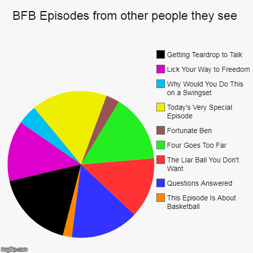 BFB Episodes from other people they see | This Episode Is About Basketball, Questions Answered, The Liar Ball You Don't Want, Four Goes Too  | image tagged in funny,pie charts | made w/ Imgflip pie chart maker