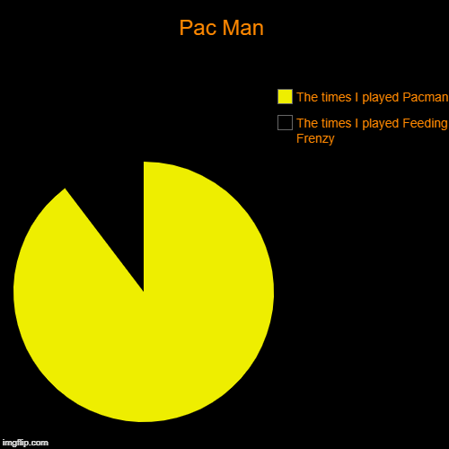 Pac Man | The times I played Feeding Frenzy, The times I played Pacman | image tagged in funny,pie charts | made w/ Imgflip pie chart maker