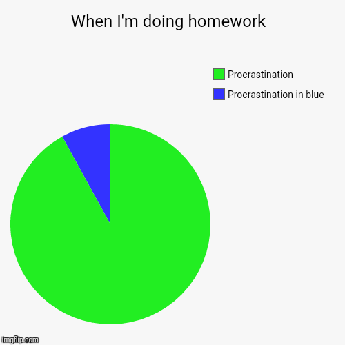 When I'm doing homework  | Procrastination in blue, Procrastination | image tagged in funny,pie charts | made w/ Imgflip pie chart maker