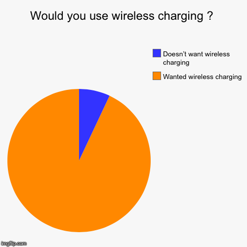 Would you use wireless charging ? | Wanted wireless charging , Doesn't want wireless charging | image tagged in funny,pie charts | made w/ Imgflip pie chart maker