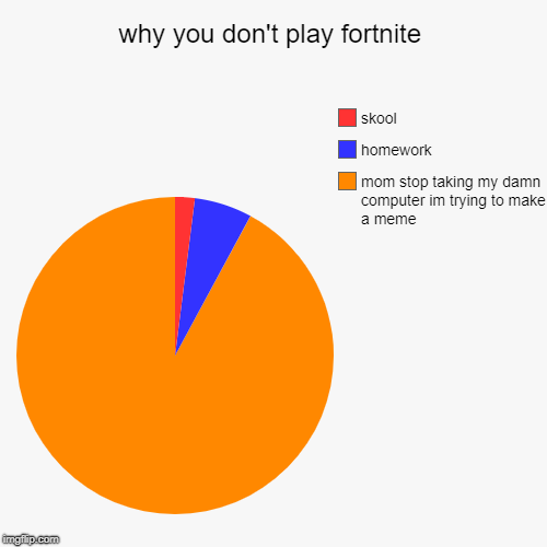 why you don't play fortnite | mom stop taking my damn computer im trying to make a meme, homework, skool | image tagged in funny,pie charts | made w/ Imgflip pie chart maker