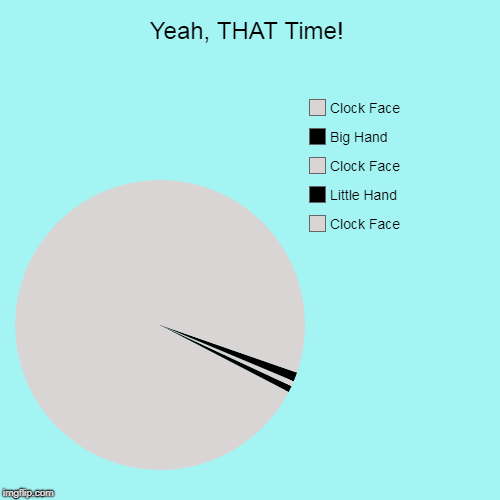 Ticking away, the moments that make up a dull day | Yeah, THAT Time! | Clock Face, Little Hand, Clock Face, Big Hand, Clock Face | image tagged in funny,pie charts,memes,mxm | made w/ Imgflip pie chart maker