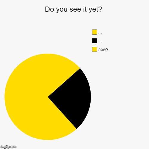 Nom nom nom | Do you see it yet? | now?, ..., ... | image tagged in funny,pie charts,pacman | made w/ Imgflip pie chart maker