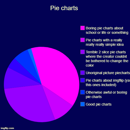 Pie charts | Good pie charts, Otherwise awful or boring pie charts, Pie charts about imgflip (ya this ones included), Unoriginal picture pie | image tagged in funny,pie charts | made w/ Imgflip pie chart maker