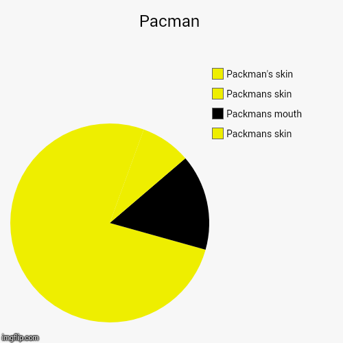Pacman | Packmans skin, Packmans mouth, Packmans skin, Packman's skin | image tagged in funny,pie charts | made w/ Imgflip pie chart maker