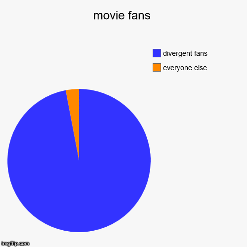 movie fans | everyone else, divergent fans | image tagged in funny,pie charts | made w/ Imgflip chart maker