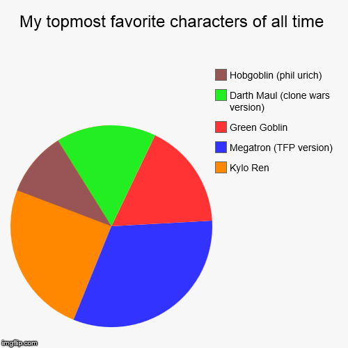 What are yours? | My topmost favorite characters of all time | Kylo Ren, Megatron (TFP version), Green Goblin, Darth Maul (clone wars version), Hobgoblin (phi | image tagged in funny,pie charts | made w/ Imgflip pie chart maker